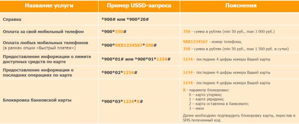 USSD запросы для отправки на номер 900