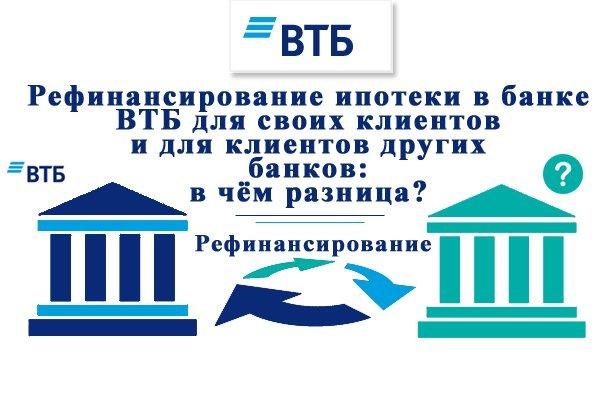 Ставка рефинансирования ВТБ Банка