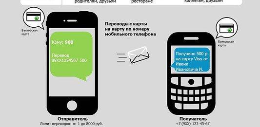 как перевести деньги на карту сбербанка через смс на номер 900?
