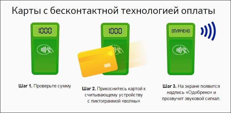 Порядок оплаты бесконтактной картой Сбербанка